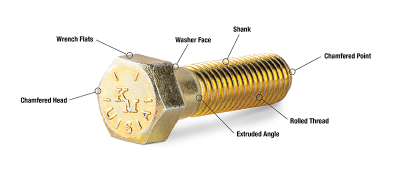 Anatomy of a Fastener Diagram